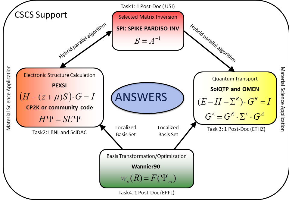 ANSWERS flow chart