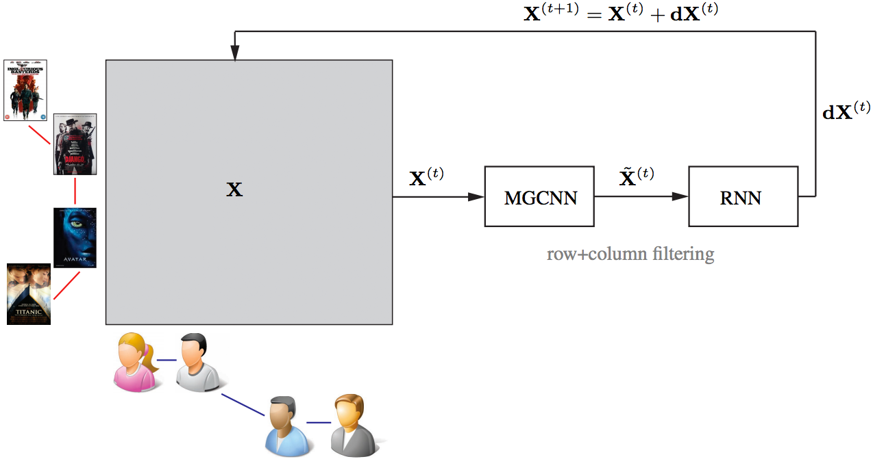 Geometric Matrix Completion with Recurrent Multi-Graph Neural Networks