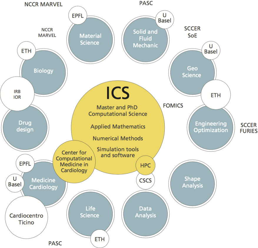 ics collaborations